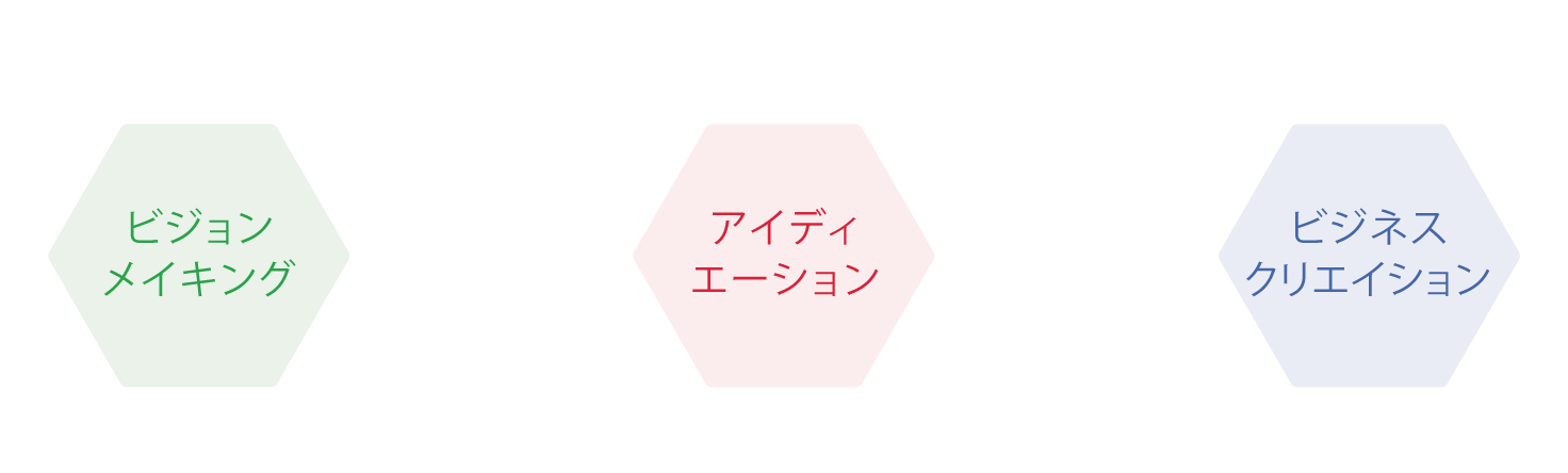 ヒト+モノ+プロセス